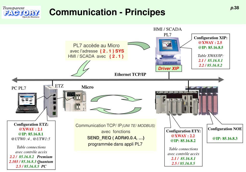 Communication - Principes