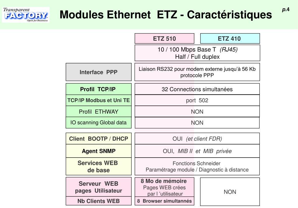 ETZ 510