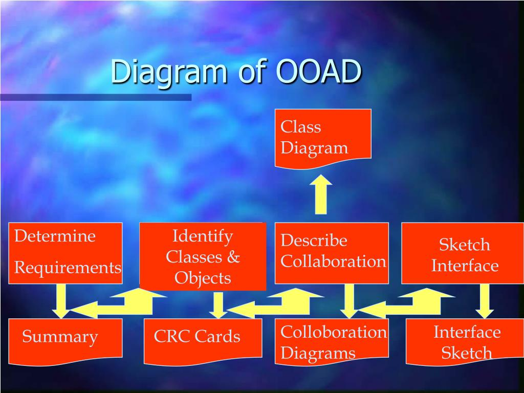 Diagram of OOAD