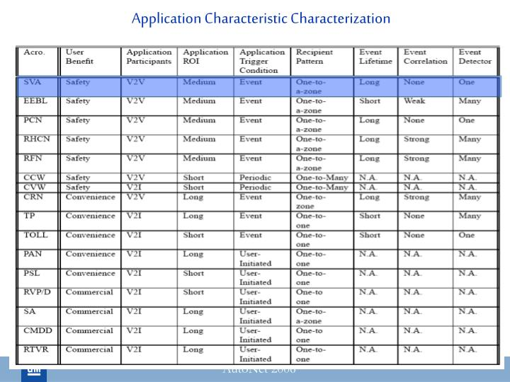 Application Characteristic Characterization