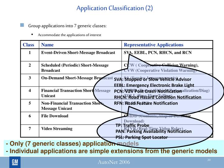 Application Classification (2)
