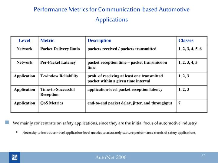 Performance Metrics for Communication-based Automotive Applications