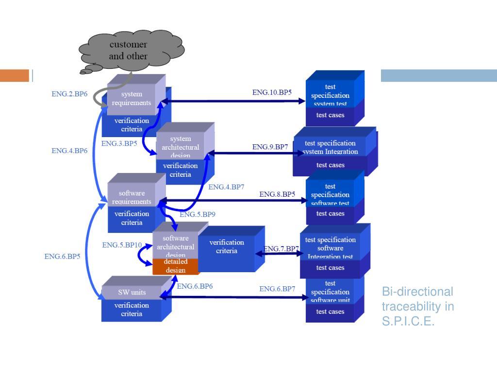 Bi-directional traceability in S.P.I.C.E.