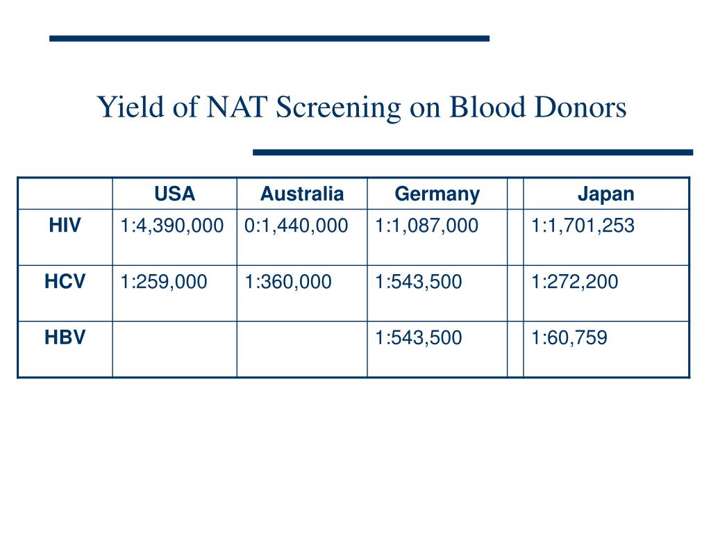 Yield of NAT Screening on Blood Donors