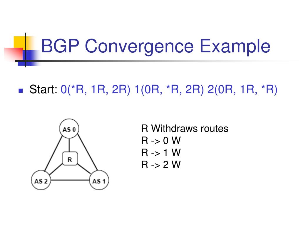 BGP Convergence Example