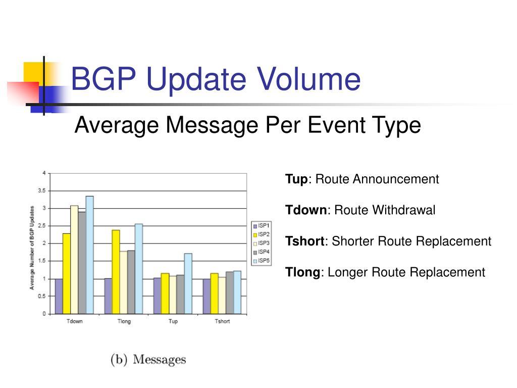 BGP Update Volume