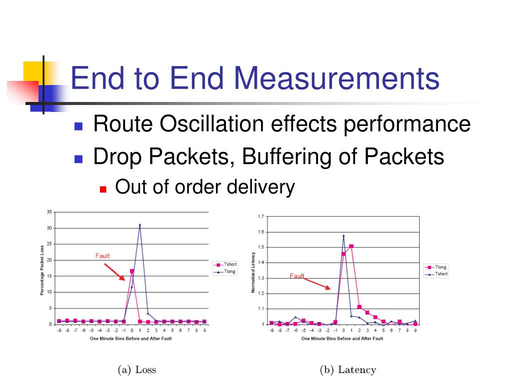 End to End Measurements