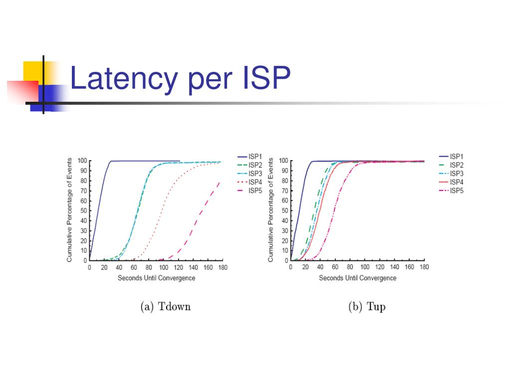 Latency per ISP