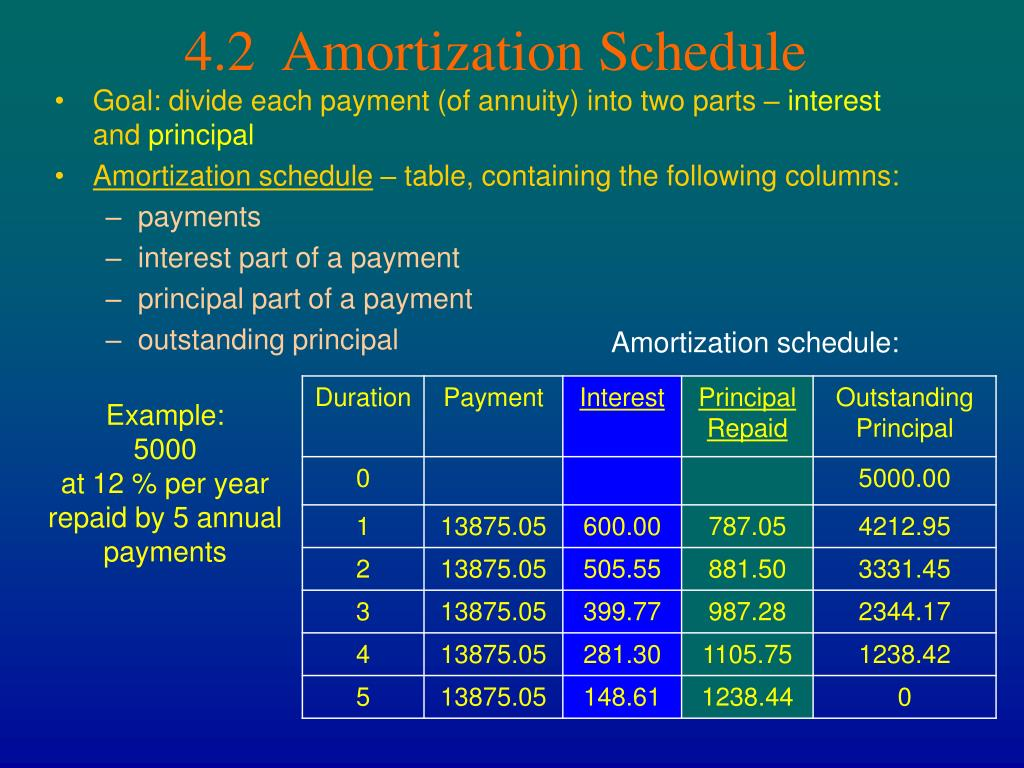 Ppt chapter 4 amortization and sinking funds powerpoint for 10 year amortization table
