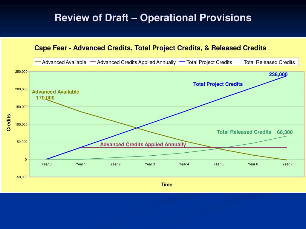 Review of Draft – Operational Provisions