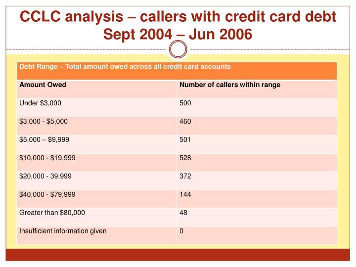 CCLC analysis – callers with credit card debt Sept 2004 – Jun 2006