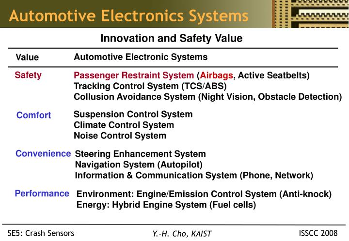 Automotive Electronics Systems