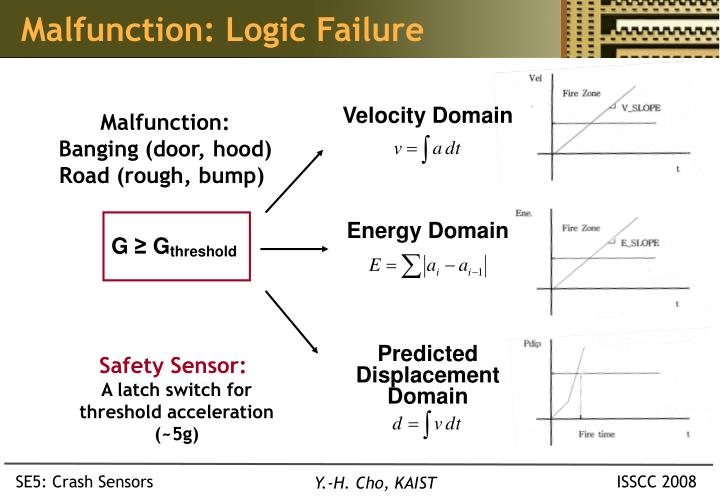 Malfunction: Logic Failure
