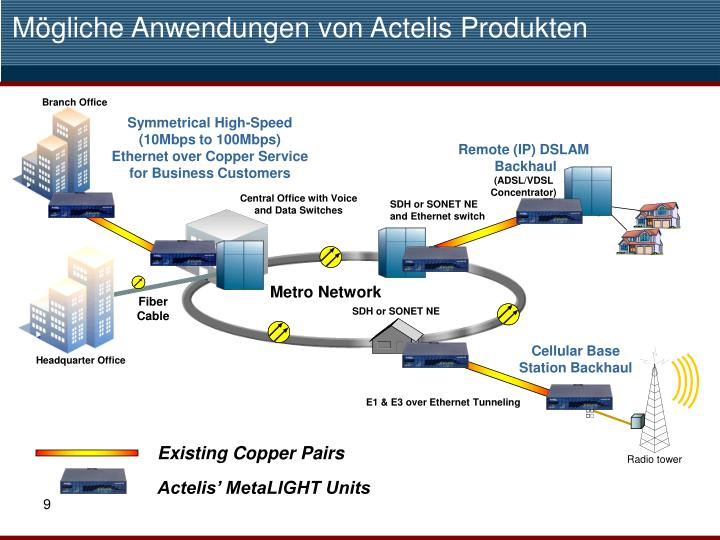 Mögliche Anwendungen von Actelis Produkten
