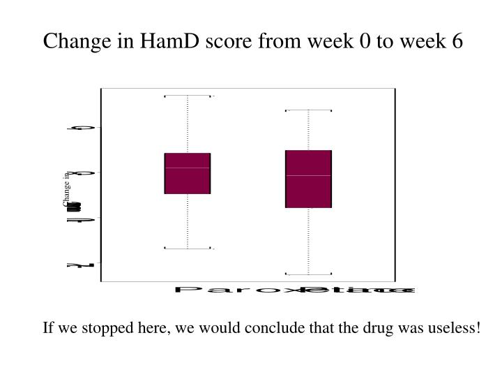 Change in HamD score from week 0 to week 6