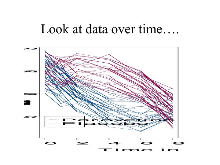 Look at data over time….