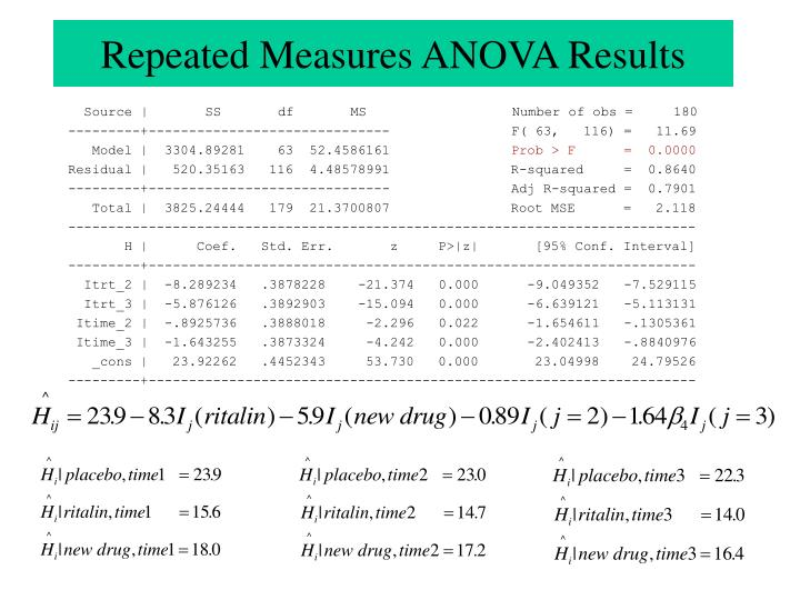 Repeated Measures ANOVA Results