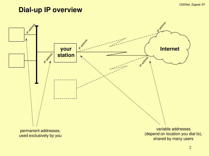 Dial up ip overview l.jpg