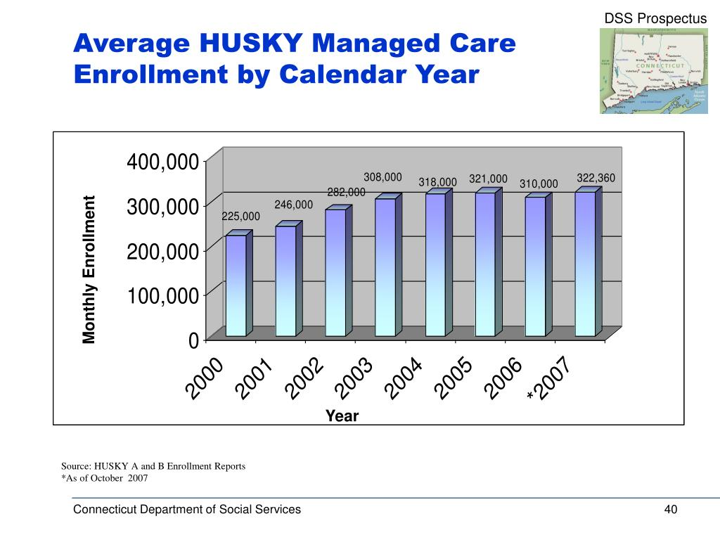 Average HUSKY Managed Care Enrollment by Calendar Year