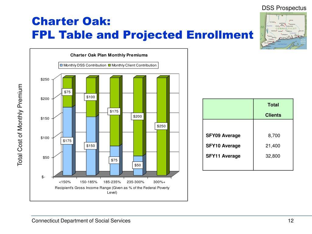 Charter Oak: