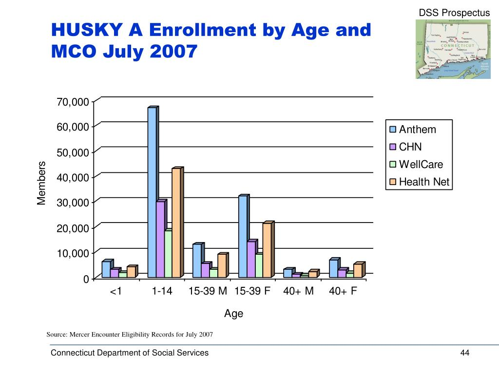 HUSKY A Enrollment by Age and MCO July 2007