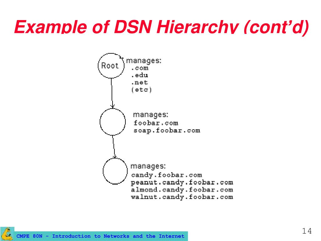 Example of DSN Hierarchy (cont'd)