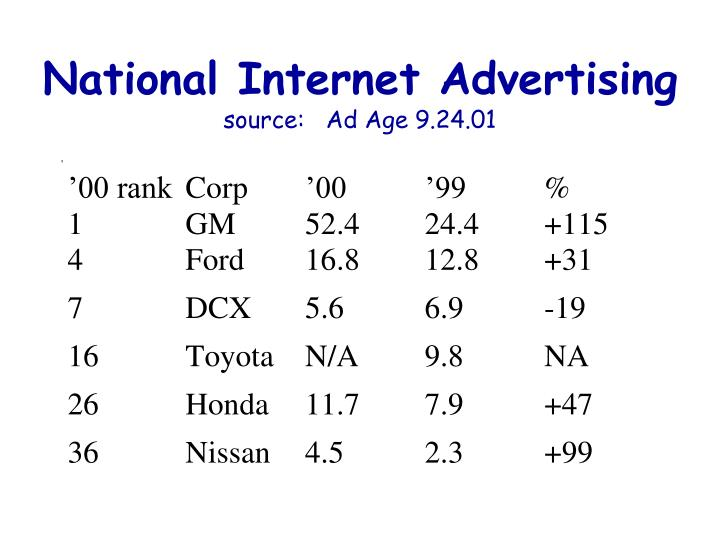 National Internet Advertising