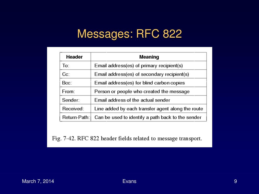 Messages: RFC 822