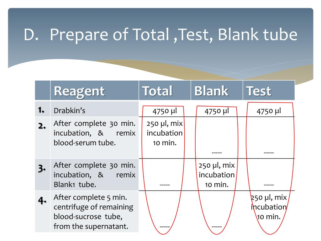 Prepare of Total ,Test, Blank tube