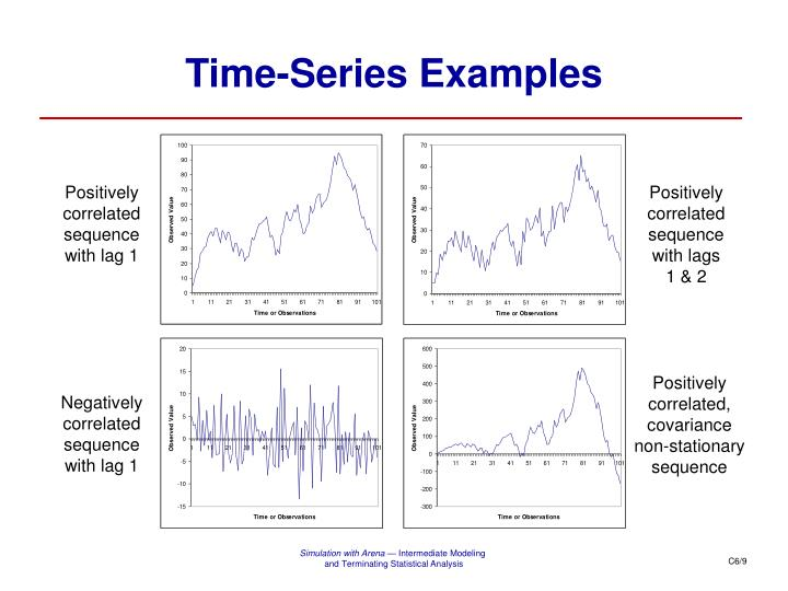 Time-Series Examples