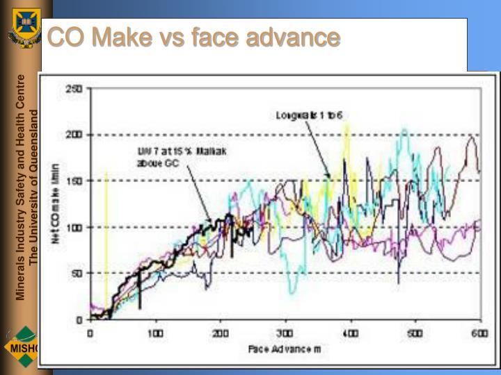 CO Make vs face advance