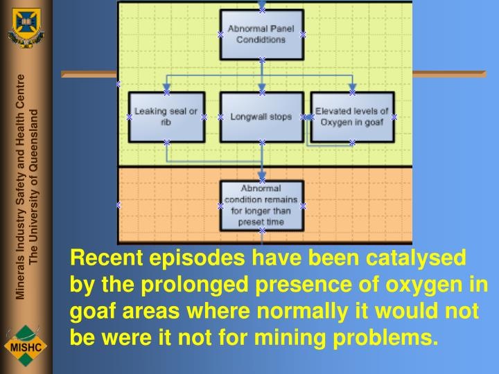 Recent episodes have been catalysed by the prolonged presence of oxygen in goaf areas where normally it would not be were it not for mining problems.