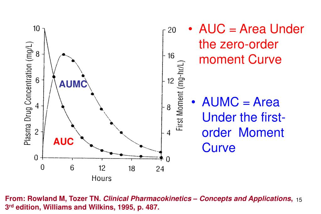 AUC = Area Under the zero-order  moment Curve