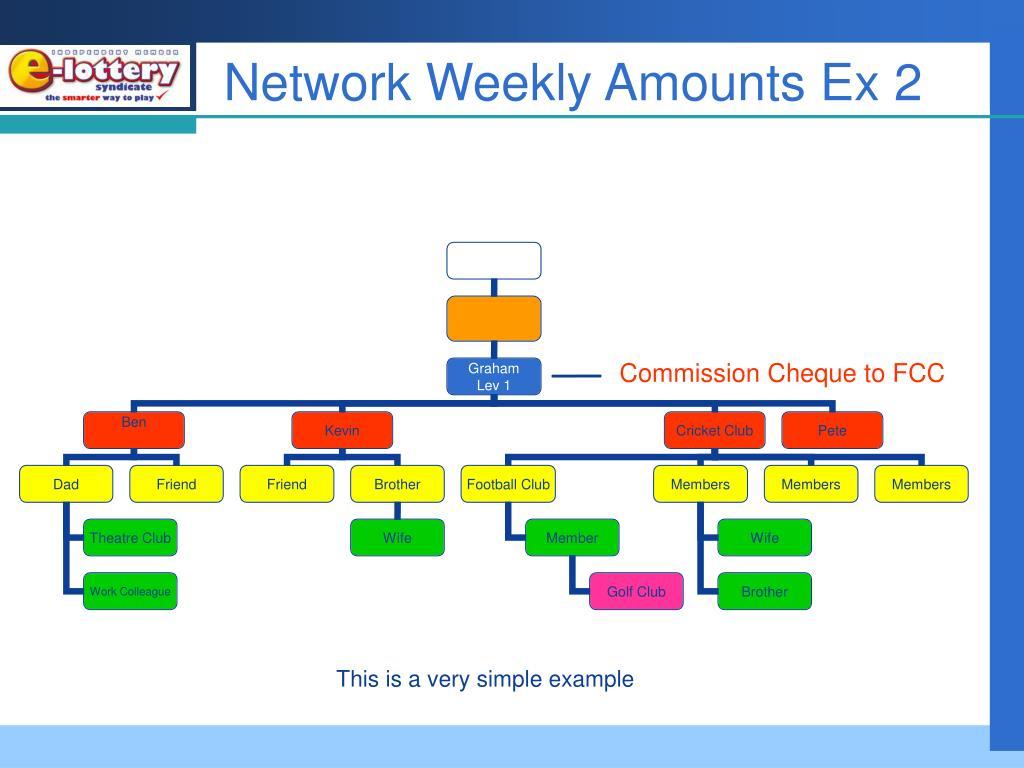 Network Weekly Amounts Ex 2