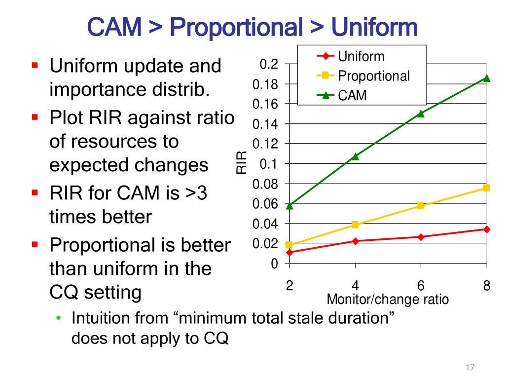 CAM > Proportional > Uniform