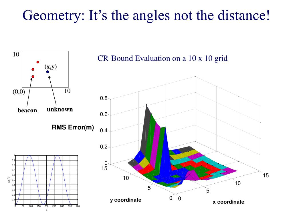 Geometry: It's the angles not the distance!