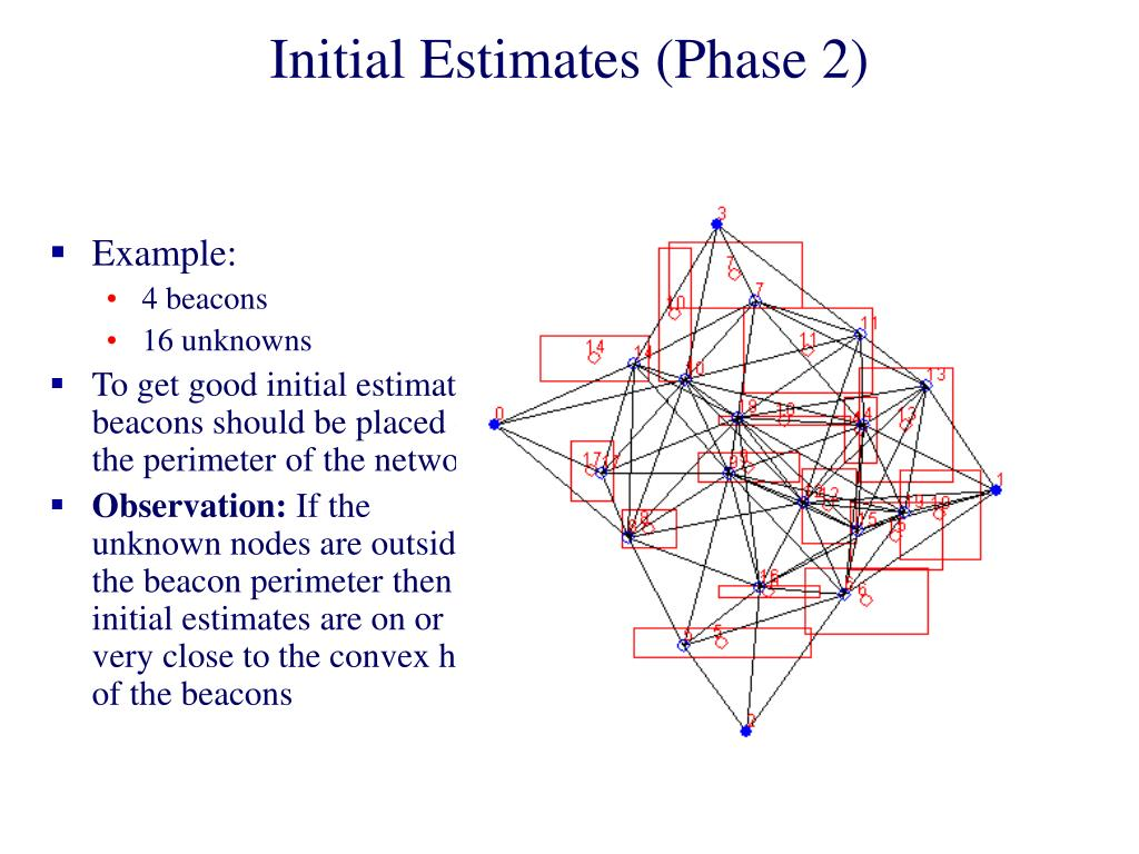 Initial Estimates (Phase 2)