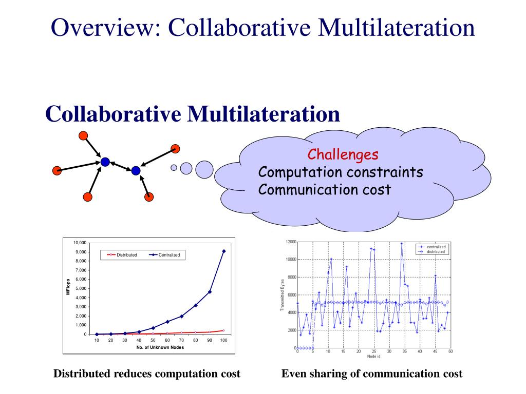 Overview: Collaborative Multilateration