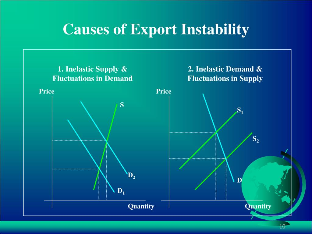 1. Inelastic Supply &