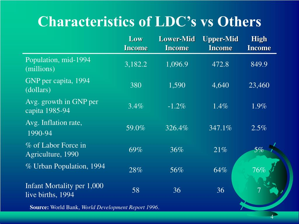 Characteristics of LDC's vs Others
