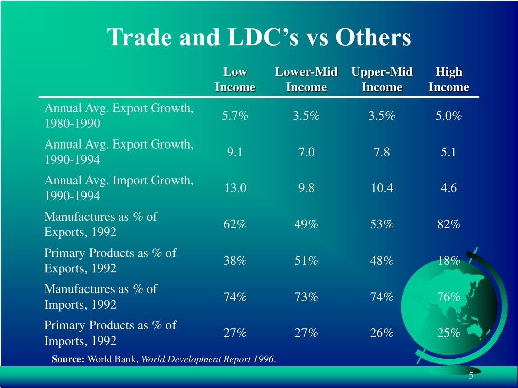 Trade and LDC's vs Others