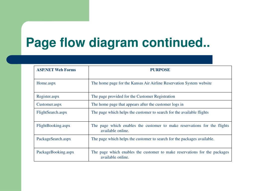 Page flow diagram continued..