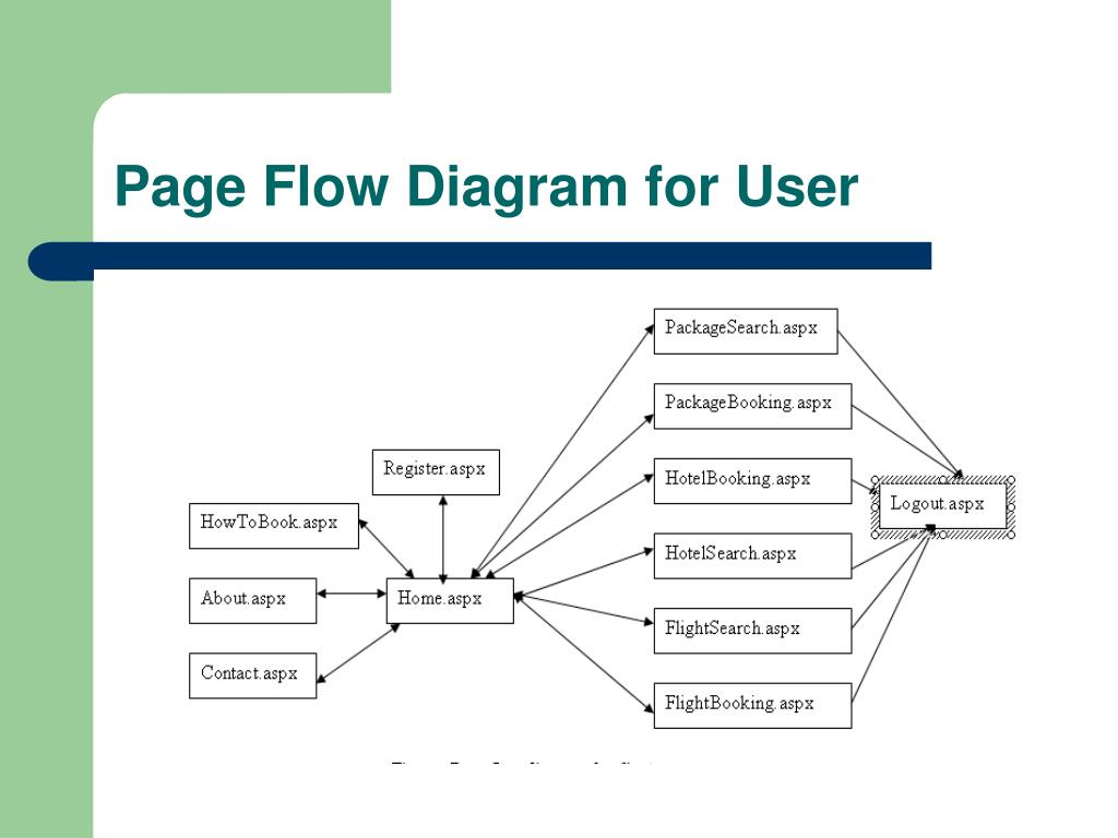 Page Flow Diagram for User
