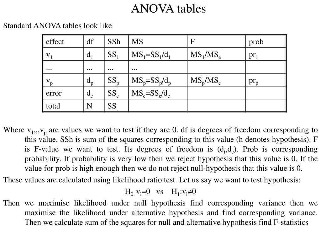 ANOVA tables