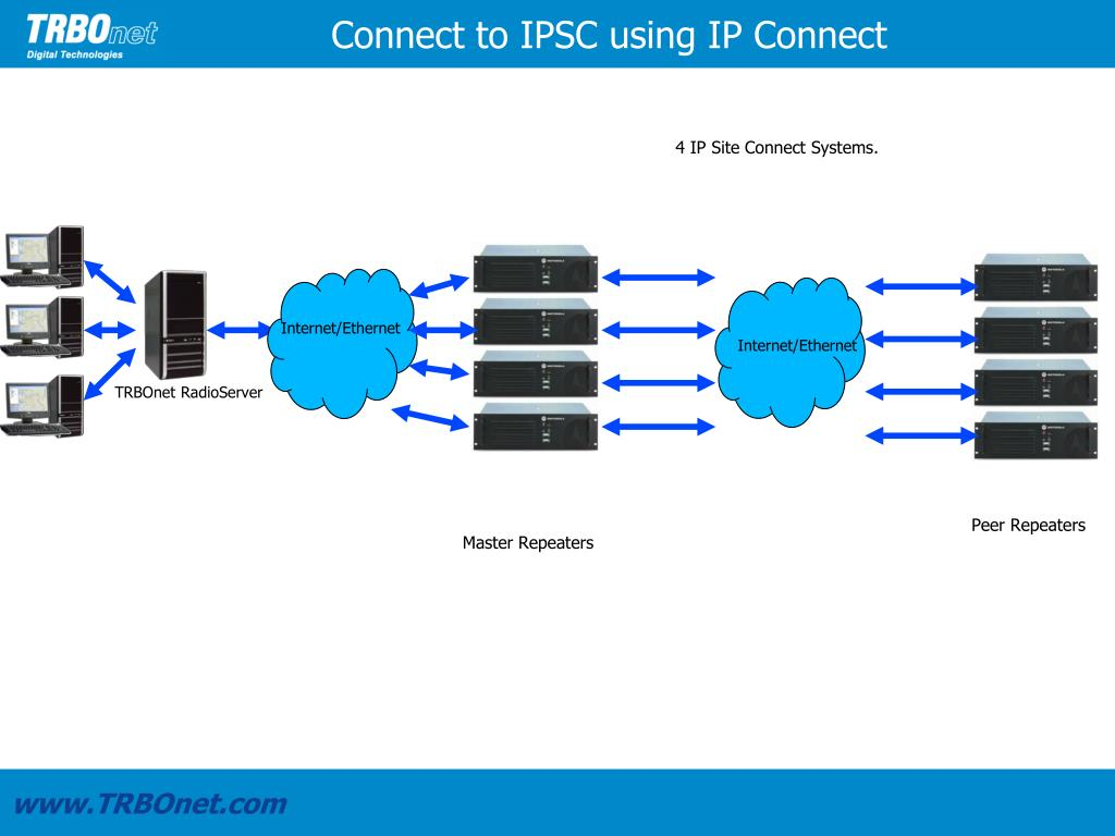 Connect to IPSC using IP Connect