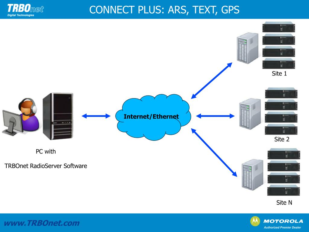 CONNECT PLUS: ARS, TEXT, GPS