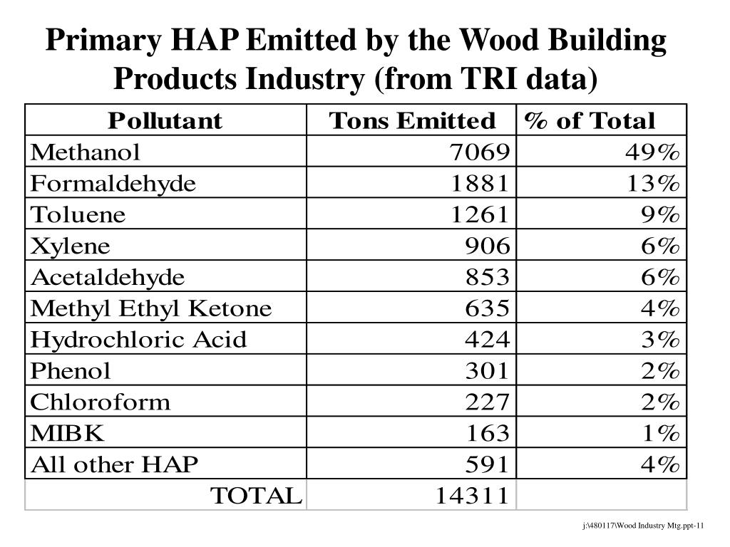Primary HAP Emitted by the Wood Building Products Industry (from TRI data)