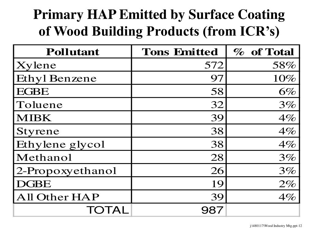 Primary HAP Emitted by Surface Coating of Wood Building Products (from ICR's)