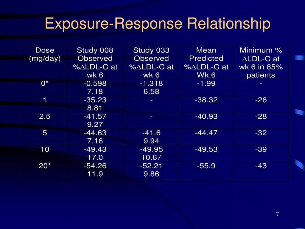 Exposure-Response Relationship