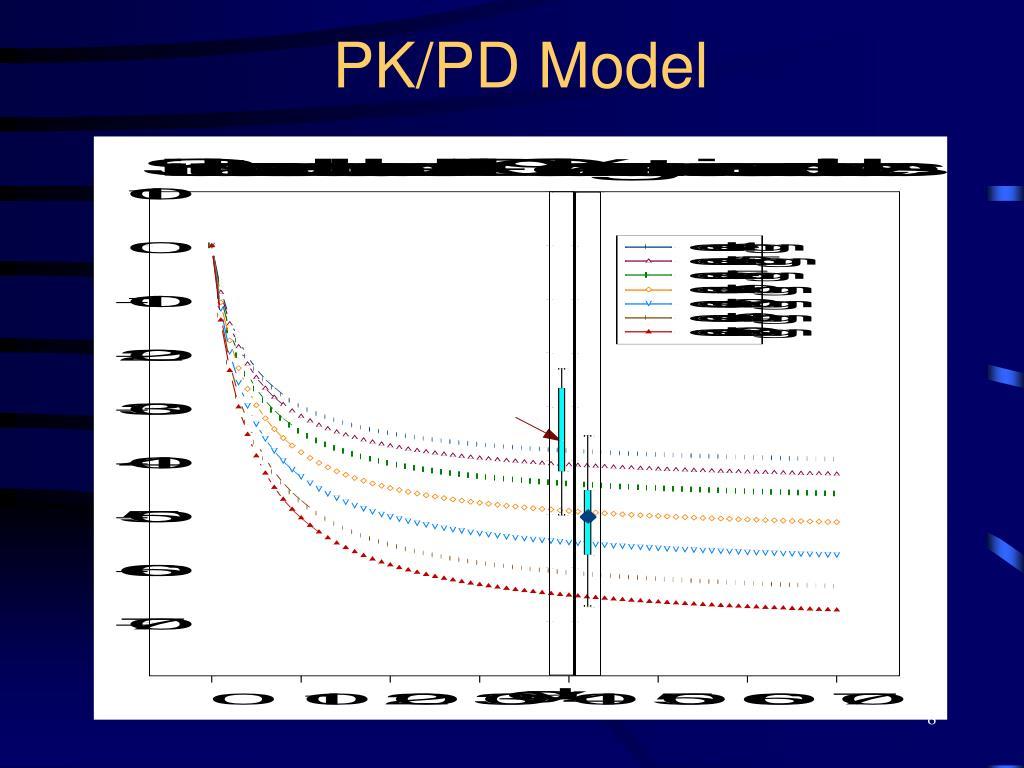 PK/PD Model